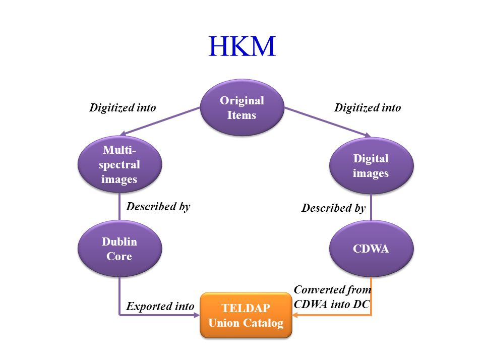 HKM Original Items Multi- spectral images Digital images Digitized into Dublin Core CDWA TELDAP Union Catalog TELDAP Union Catalog Described by Exported into Converted from CDWA into DC