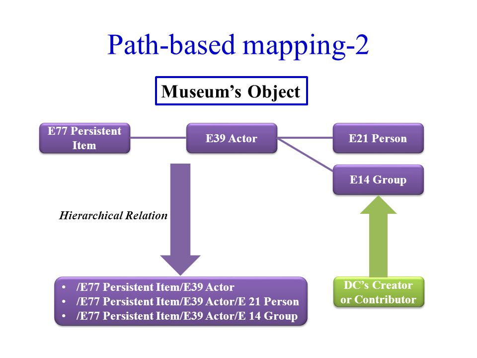 Path-based mapping-2 E21 Person E14 Group E39 Actor E77 Persistent Item DC's Creator or Contributor /E77 Persistent Item/E39 Actor /E77 Persistent Item/E39 Actor/E 21 Person /E77 Persistent Item/E39 Actor/E 14 Group /E77 Persistent Item/E39 Actor /E77 Persistent Item/E39 Actor/E 21 Person /E77 Persistent Item/E39 Actor/E 14 Group Museum's Object Hierarchical Relation