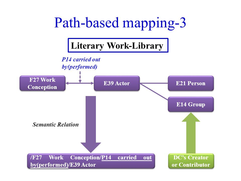 Path-based mapping-3 E21 Person E14 Group E39 Actor F27 Work Conception DC's Creator or Contributor /F27 Work Conception/P14 carried out by(performed)/E39 Actor Literary Work-Library Semantic Relation P14 carried out by(performed)