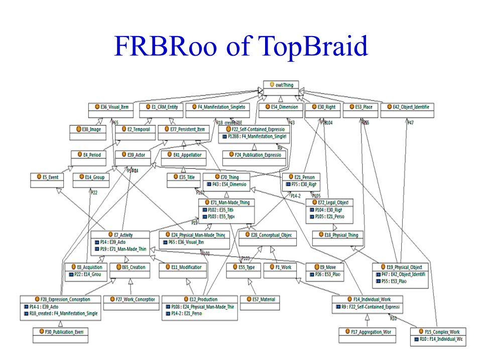 FRBRoo of TopBraid