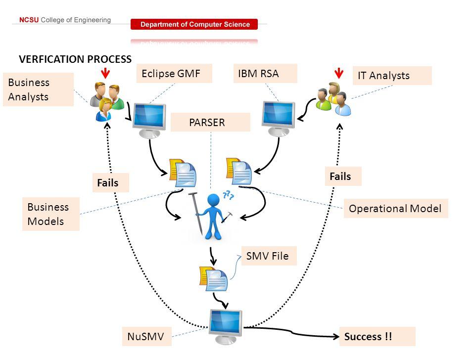 VERFICATION PROCESS IT Analysts Business Analysts Eclipse GMF IBM RSA Operational Model Business Models PARSER SMV File NuSMVSuccess !! Fails