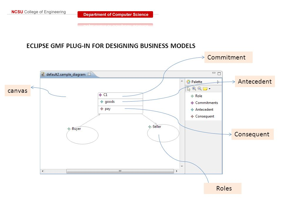 ECLIPSE GMF PLUG-IN FOR DESIGNING BUSINESS MODELS canvas Commitment Antecedent Consequent Roles