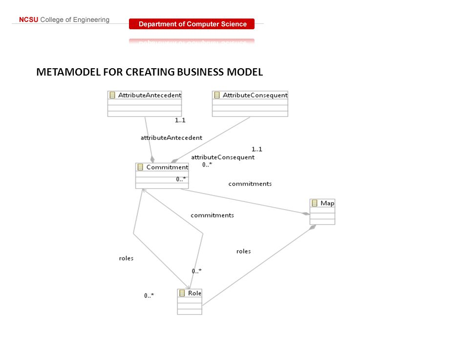 METAMODEL FOR CREATING BUSINESS MODEL