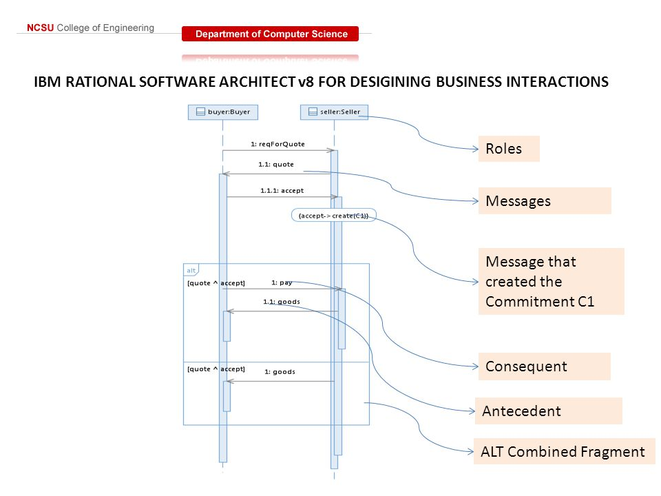 IBM RATIONAL SOFTWARE ARCHITECT v8 FOR DESIGINING BUSINESS INTERACTIONS Roles Messages Message that created the Commitment C1 Consequent Antecedent ALT Combined Fragment