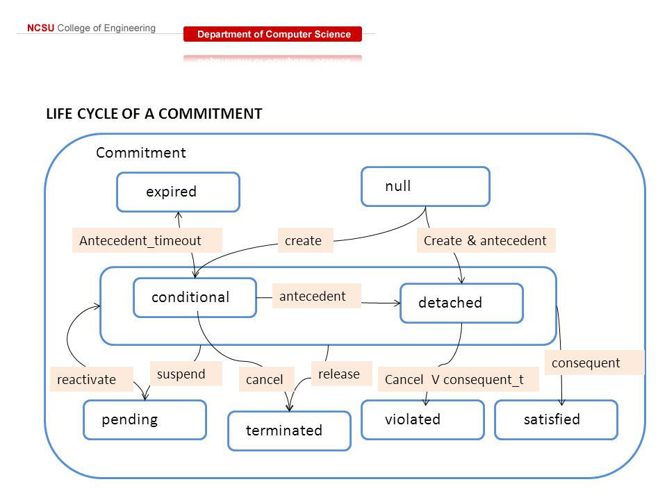 LIFE CYCLE OF A COMMITMENT expired null pending terminated violatedsatisfied conditional detached Antecedent_timeoutcreateCreate & antecedent antecede