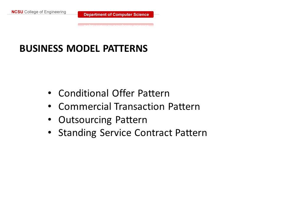 METAMODEL FOR CREATING BUSINESS MODEL