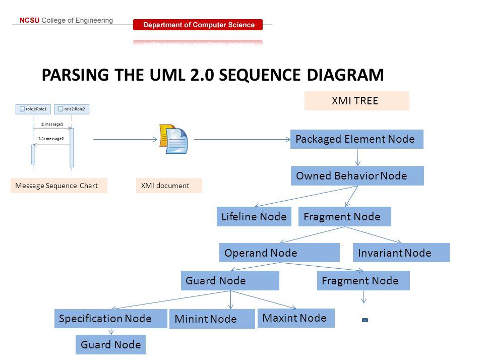 PARSING THE UML 2.0 SEQUENCE DIAGRAM Message Sequence ChartXMI document Packaged Element Node Owned Behavior Node XMI TREE Lifeline NodeFragment Node