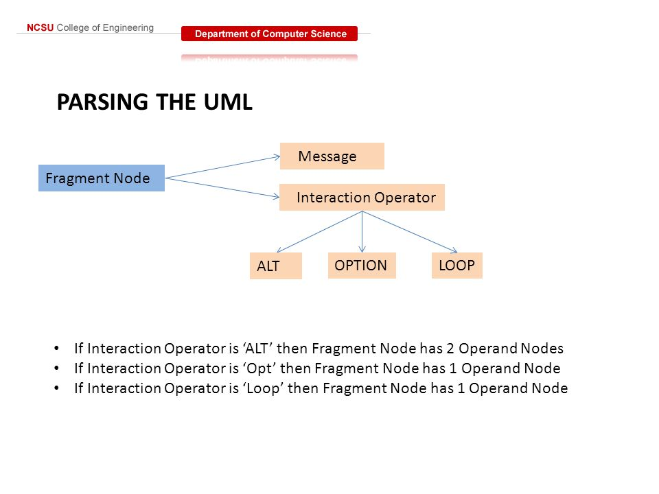 PARSING THE UML Fragment Node Message Interaction Operator ALT OPTIONLOOP If Interaction Operator is 'ALT' then Fragment Node has 2 Operand Nodes If Interaction Operator is 'Opt' then Fragment Node has 1 Operand Node If Interaction Operator is 'Loop' then Fragment Node has 1 Operand Node
