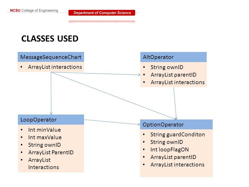 CLASSES USED MessageSequenceChartAltOperator OptionOperator LoopOperator ArrayList interactions String ownID ArrayList parentID ArrayList interactions