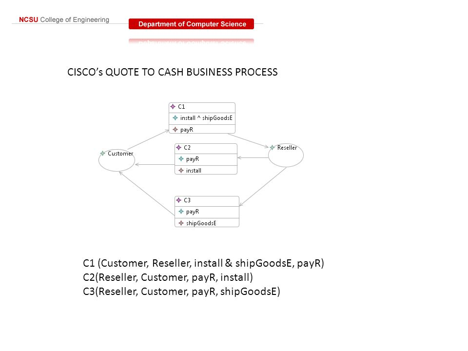 CISCO's QUOTE TO CASH BUSINESS PROCESS C1 (Customer, Reseller, install & shipGoodsE, payR) C2(Reseller, Customer, payR, install) C3(Reseller, Customer, payR, shipGoodsE)