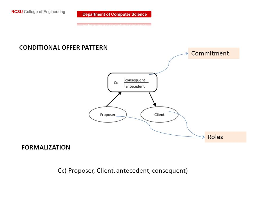 COMMERCIAL TRANSACTION PATTERN FORMALIZATION C1 C(Partner1, Partner2, antecedent, consequent) C2 C(Partner2, Partner1, consequent, antecedent)
