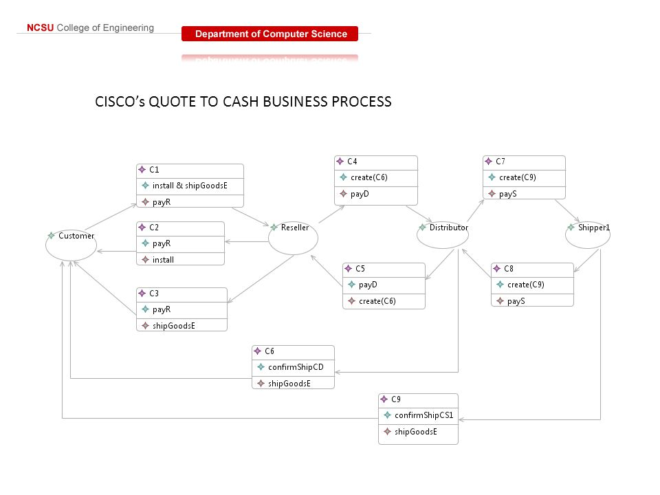 CISCO's QUOTE TO CASH BUSINESS PROCESS