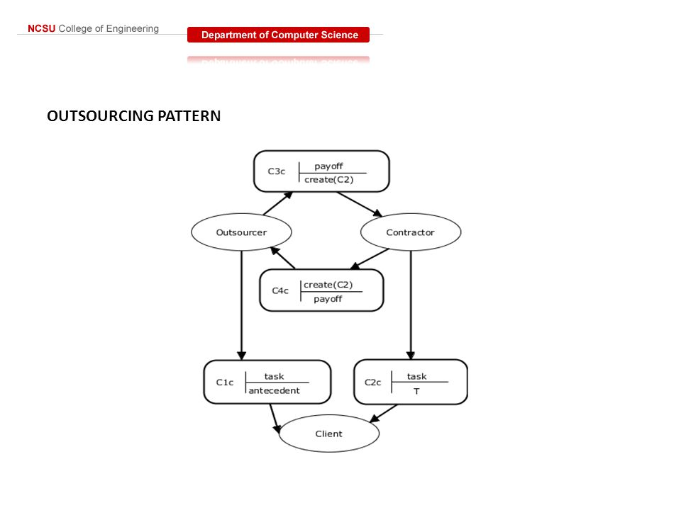 OUTSOURCING PATTERN