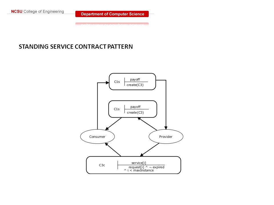 FORMALIZATION C1 C(Consumer,Provider,create(C3), payoff) C2 C(Provider,Consumer,payoff, create(C3)) C3 C(Provider, Consumer,request[i] ^ ¬expired ^ (i < maxInstance ), service[i])