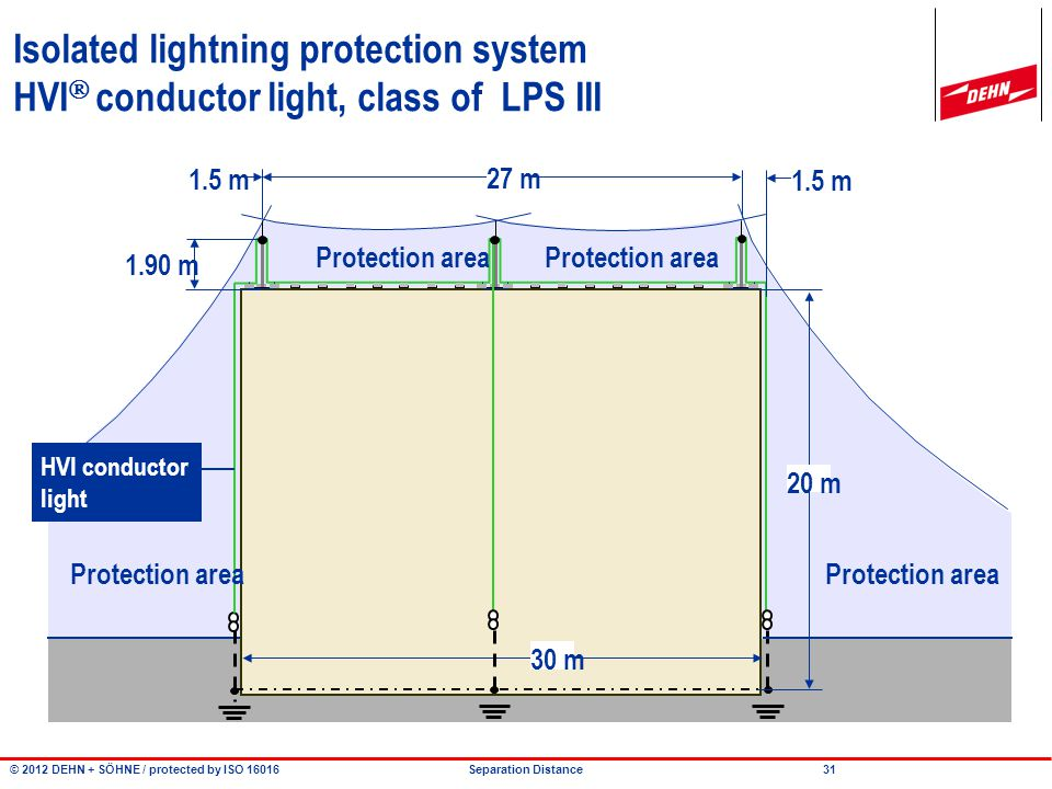 © 2012 DEHN + SÖHNE / protected by ISO 16016 Separation Distance Isolated lightning protection system HVI  conductor light, class of LPS III Detail A air-termination mast HVI conductor light 30 m 18.1 m Detail A air-terminat- ion mast 15 m 30