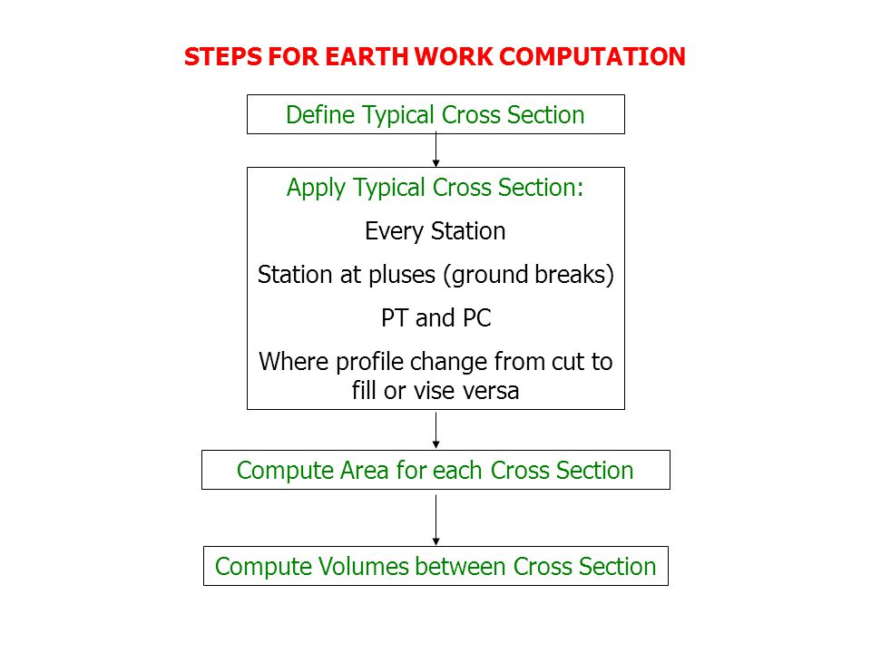 STEPS FOR EARTH WORK COMPUTATION Define Typical Cross Section Apply Typical Cross Section: Every Station Station at pluses (ground breaks) PT and PC Where profile change from cut to fill or vise versa Compute Area for each Cross Section Compute Volumes between Cross Section