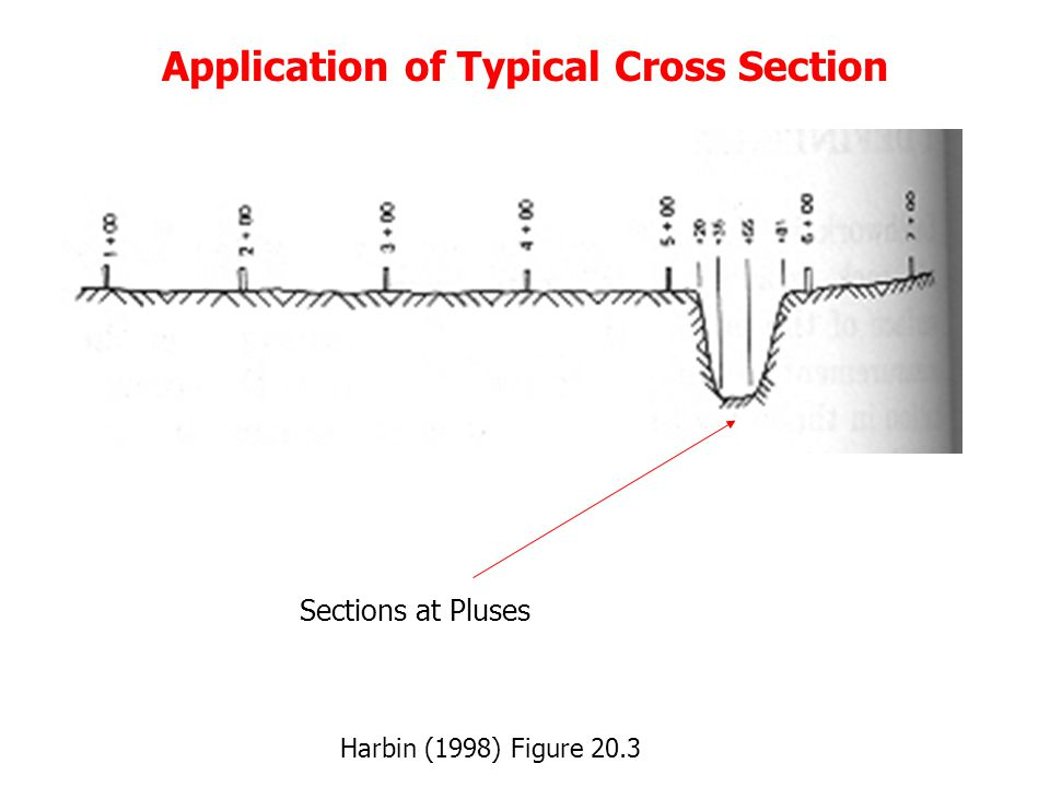Application of Typical Cross Section Harbin (1998) Figure 20.4 Transition