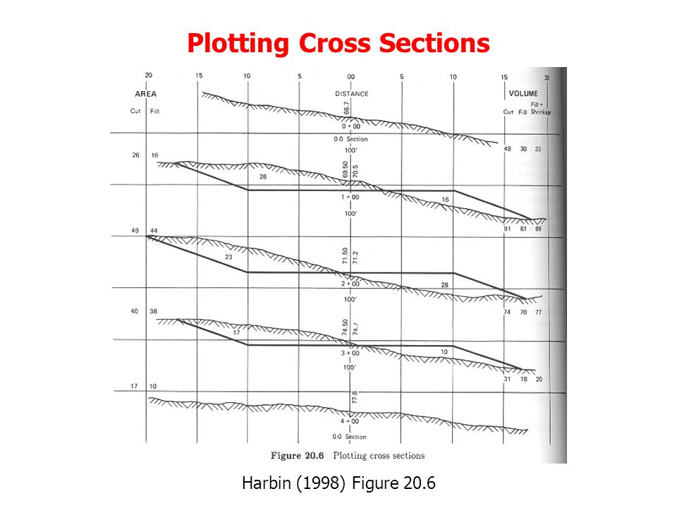 Plotting Cross Sections Harbin (1998) Figure 20.6
