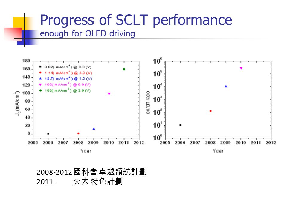 Progress of SCLT performance enough for OLED driving 2008-2012 國科會 卓越領航計劃 2011 - 交大 特色計劃