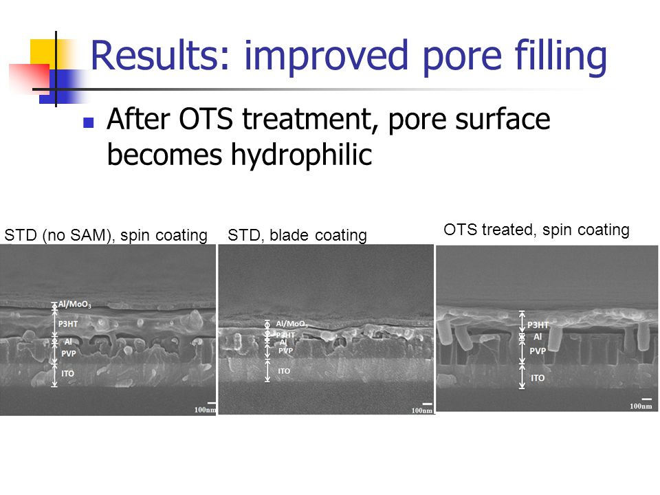 Results: improved pore filling After OTS treatment, pore surface becomes hydrophilic STD (no SAM), spin coatingSTD, blade coating OTS treated, spin co
