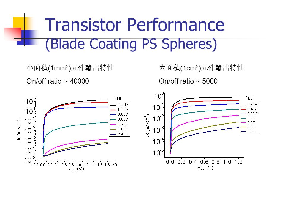 Transistor Performance (Blade Coating PS Spheres) 小面積 (1mm 2 ) 元件輸出特性 On/off ratio ~ 40000 大面積 (1cm 2 ) 元件輸出特性 On/off ratio ~ 5000