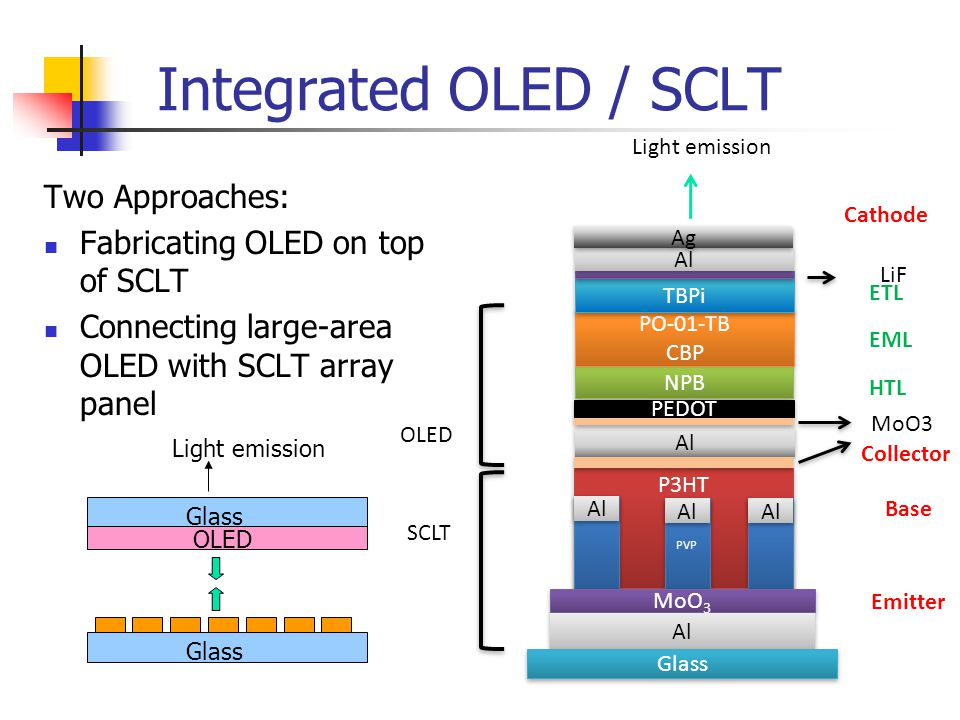 Integrated OLED / SCLT Two Approaches: Fabricating OLED on top of SCLT Connecting large-area OLED with SCLT array panel HTL EML Emitter Base ETL Colle