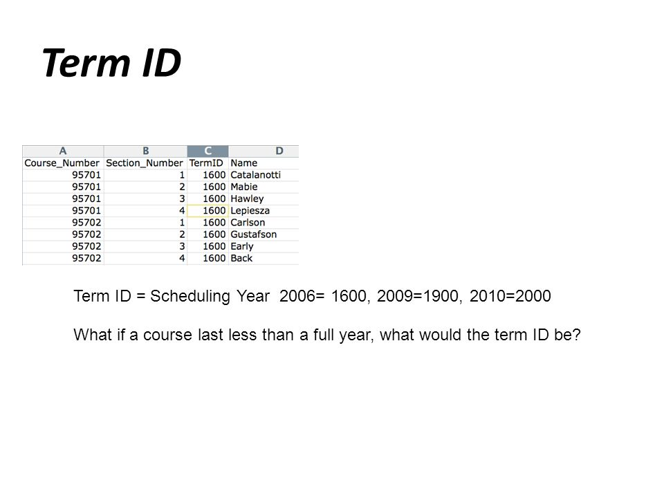 Term ID Term ID = Scheduling Year 2006= 1600, 2009=1900, 2010=2000 What if a course last less than a full year, what would the term ID be