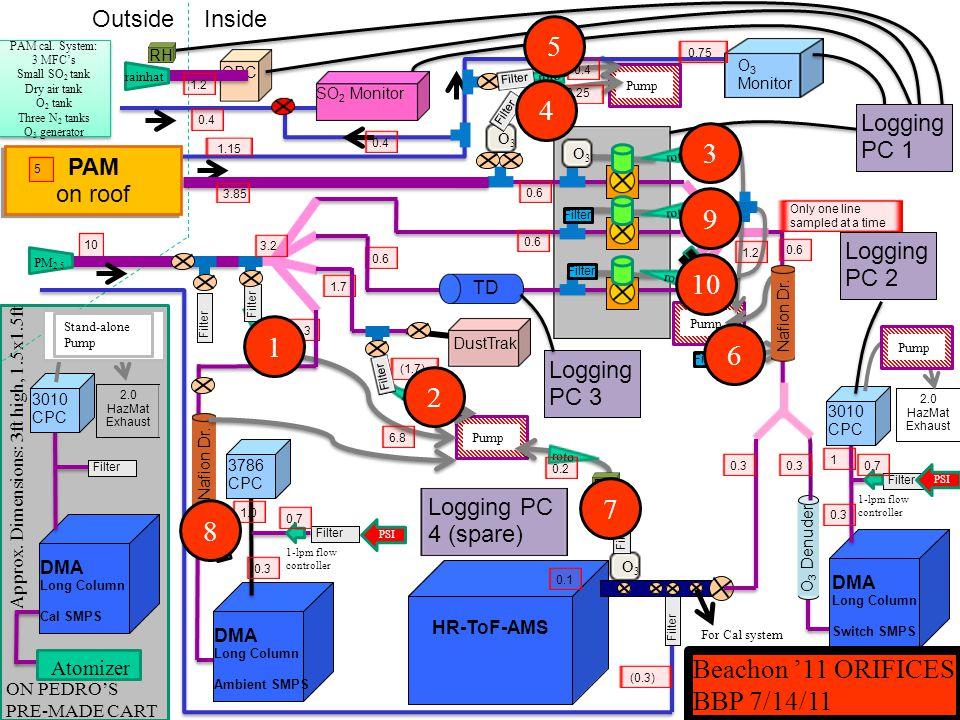 Orifice Designationideal flow (lpm)actual flow (lpm) 16.8 21.71.72 30.60.6389 43.253.267 50.40.419 60.40.4466 70.20.1853 80.40.4839 90.60.639 100.60.6631 TeflonApprox.