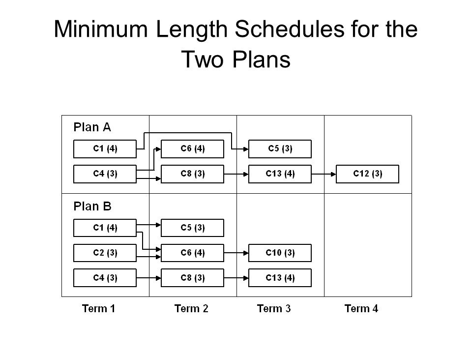 Minimum Length Schedules for the Two Plans