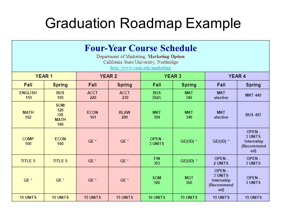 Graduation Roadmap Example Four-Year Course Schedule Department of Marketing, Marketing Option California State University, Northridge http://www.csun.edu/marketing http://www.csun.edu/marketing YEAR 1YEAR 2YEAR 3YEAR 4 FallSpringFallSpringFallSpringFallSpring ENGLISH 155 BUS 105 ACCT 220 ACCT 230 BUS 302/L MKT 346 MKT elective MKT 449 MATH 102 SOM 120 OR MATH 140 ECON 161 BLAW 280 MKT 304 MKT 348 MKT elective BUS 497 COMP 100 ECON 160 GE * OPEN - 3 UNITS GE(UD) * OPEN - 3 UNITS Internship (Recommend ed) TITLE 5 GE * FIN 303 GE(UD) * OPEN - 2 UNITS OPEN - 3 UNITS GE * SOM 306 MGT 360 OPEN - 3 UNITS Internship (Recommend ed) OPEN - 3 UNITS 15 UNITS 16 UNITS15 UNITS