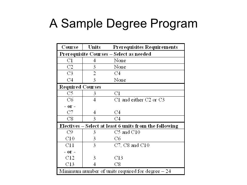 A Sample Degree Program