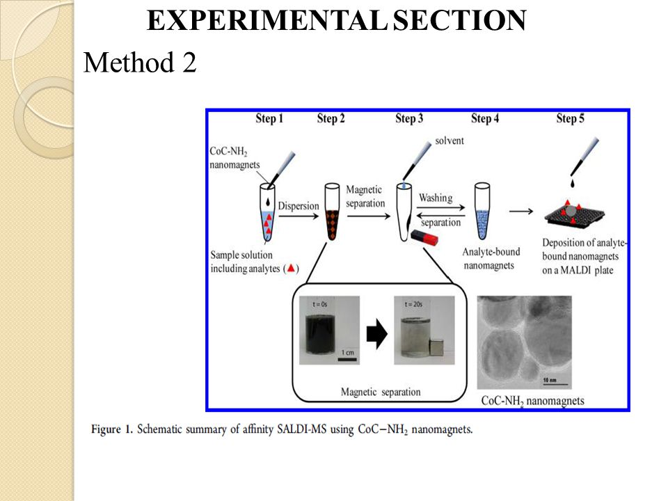 EXPERIMENTAL SECTION Method 2