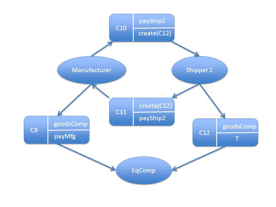 Manufacturer Shipper 2 C10 payShip2 create(C12) C11 payShip2 create(C12) EqComp C12 T goodsComp C9 payMfg goodsComp