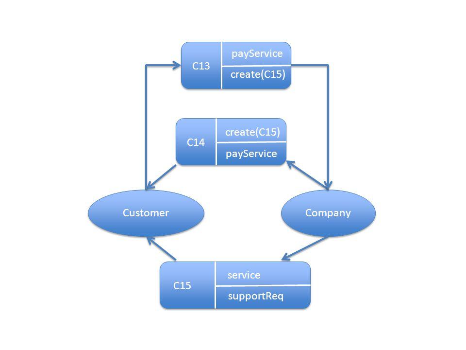 Customer Company C14 payService create(C15) C15 supportReq service C13 payService create(C15)