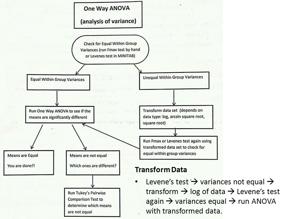 Transform Data Levene's test  variances not equal  transform  log of data  Levene's test again  variances equal  run ANOVA with transformed data.