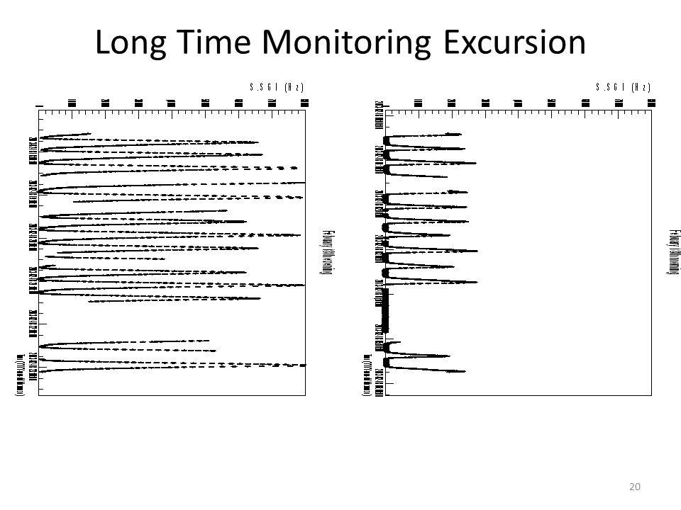 Long Time Monitoring Excursion 20
