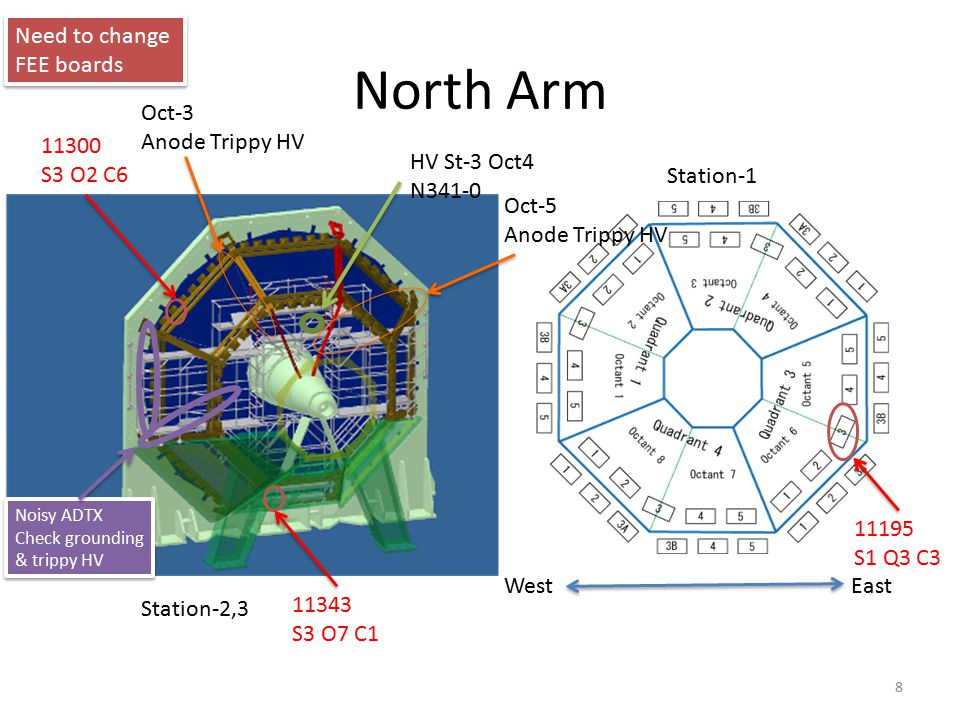 North Arm WestEast Station-1 Noisy ADTX Check grounding & trippy HV Noisy ADTX Check grounding & trippy HV Station-2,3 8 Need to change FEE boards 113