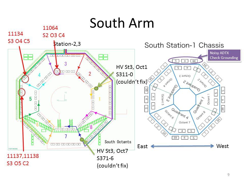South Arm West East Noisy ADTX Check Grounding Noisy ADTX Check Grounding Station-2,3 9 11137,11138 S3 O5 C2 11064 S2 O3 C4 11134 S3 O4 C5 HV St3, Oct