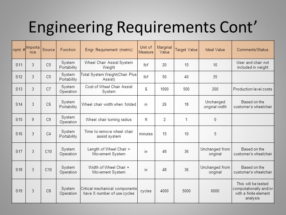 Engineering Requirements Cont' rqmt. # Importa nce SourceFunctionEngr. Requirement (metric) Unit of Measure Marginal Value Target ValueIdeal ValueComm