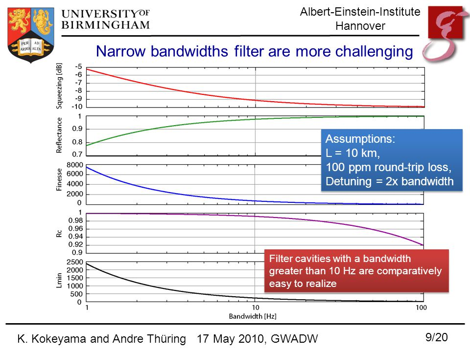 Albert-Einstein-Institute Hannover Narrow bandwidths filter are more challenging Assumptions: L = 10 km, 100 ppm round-trip loss, Detuning = 2x bandwidth Assumptions: L = 10 km, 100 ppm round-trip loss, Detuning = 2x bandwidth Filter cavities with a bandwidth greater than 10 Hz are comparatively easy to realize 9/20 K.