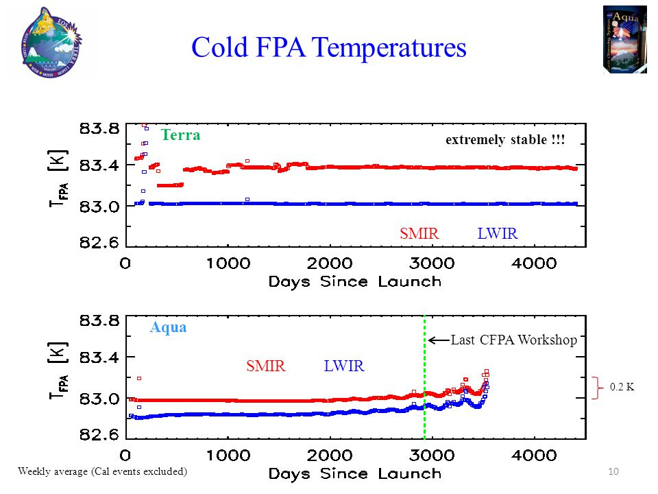 Cold FPA Temperatures Terra Aqua Last CFPA Workshop SMIR LWIR extremely stable !!.