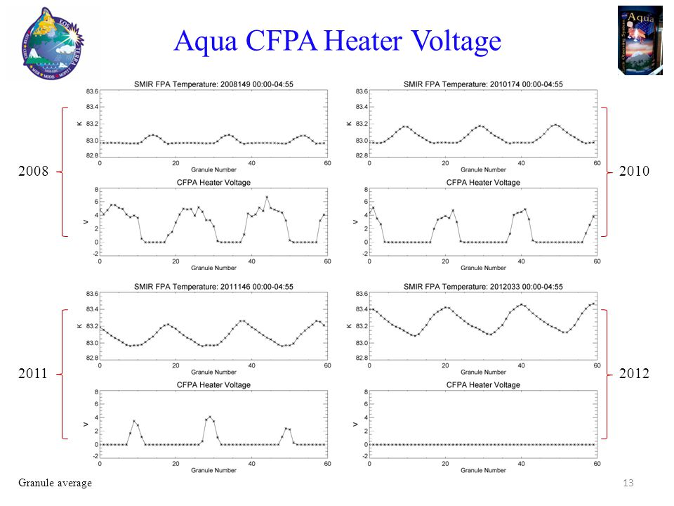 Aqua CFPA Heater Voltage 13 2008 2011 2010 2012 Granule average