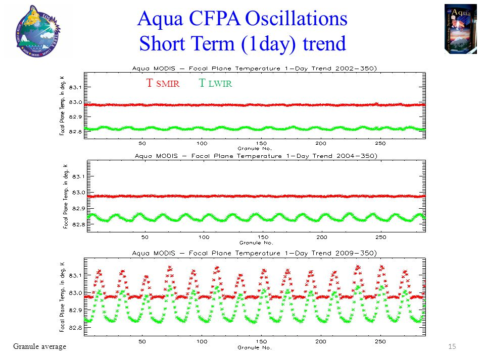 Aqua CFPA Oscillations Short Term (1day) trend T SMIR T LWIR 15 Granule average