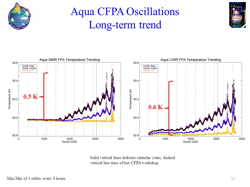 Aqua CFPA Oscillations Long-term trend 17 Max/Min of 4 orbits, every 8 hours 0.5 K 0.6 K Solid vertical lines indicate calendar years, dashed vertical line time of last CFPA workshop.