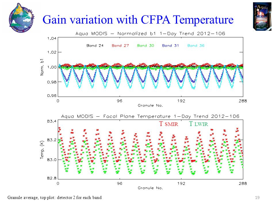 Gain variation with CFPA Temperature 19 T SMIR T LWIR Granule average, top plot: detector 2 for each band