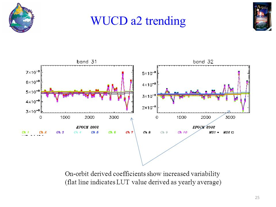 WUCD a2 trending 25 On-orbit derived coefficients show increased variability (flat line indicates LUT value derived as yearly average)