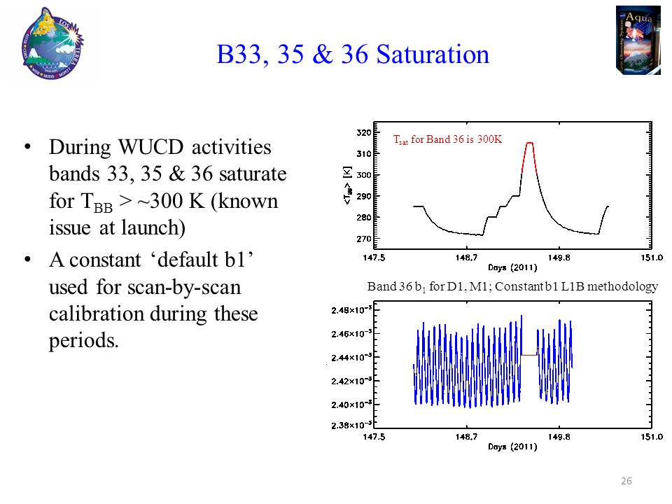B33, 35 & 36 Saturation During WUCD activities bands 33, 35 & 36 saturate for T BB > ~300 K (known issue at launch) A constant 'default b1' used for scan-by-scan calibration during these periods.