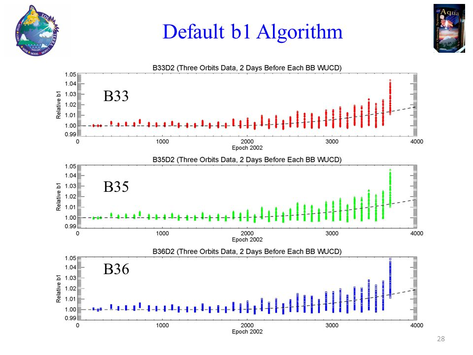 Default b1 Algorithm B33 B35 B36 28