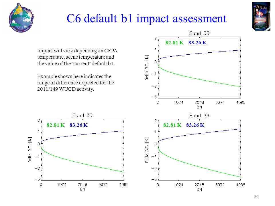 30 C6 default b1 impact assessment 82.81 K 83.26 K Impact will vary depending on CFPA temperature, scene temperature and the value of the 'current' default b1.