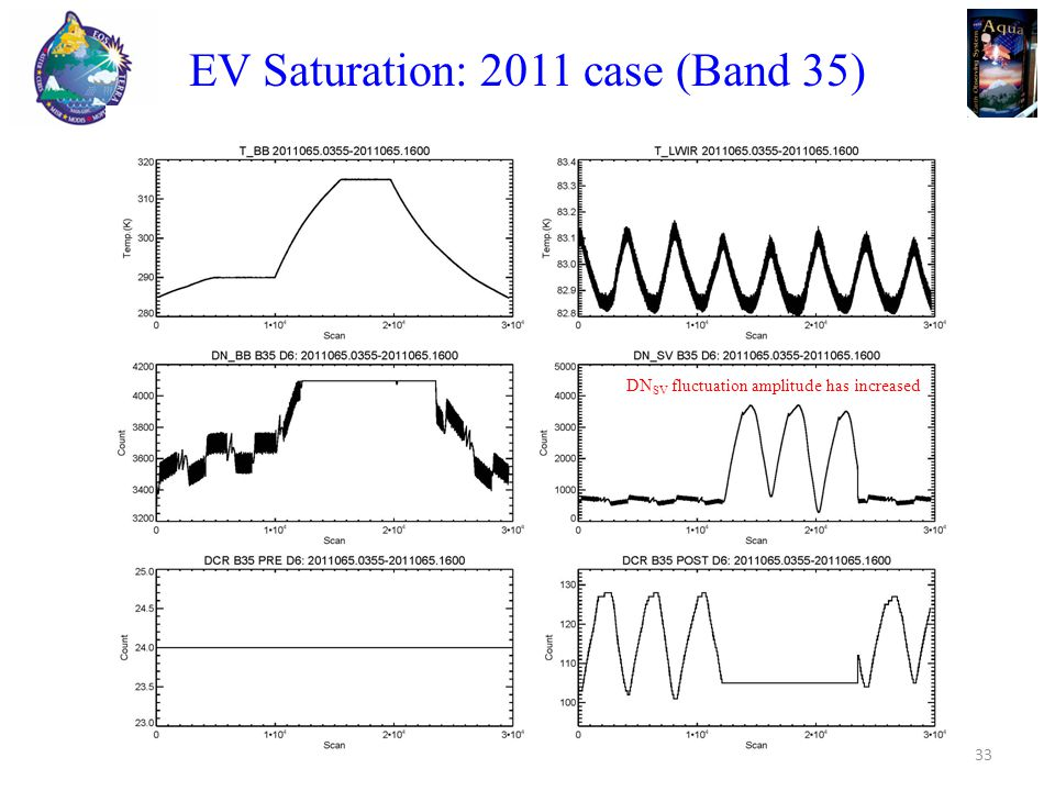 33 EV Saturation: 2011 case (Band 35) DN SV fluctuation amplitude has increased